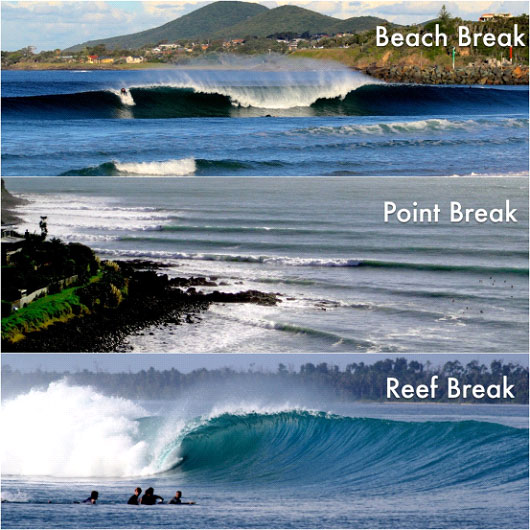 Basic Surf Break Types Explained   Compare Surfboards