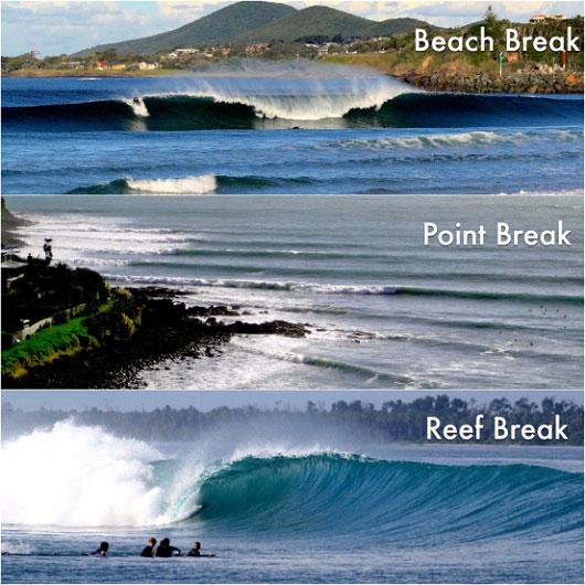 Basic Surf Break Types Explained