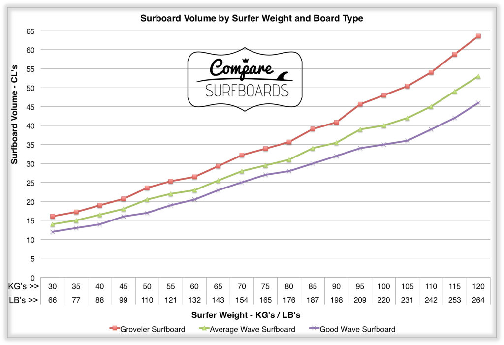 Surfboard-Volume-by-Surfer-Weight-and-Surfboard-Type |CompareSurfboards.com