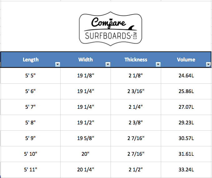 Panda Surfboards Fang Banger Standard Dimensions and Volumes | CompareSurfboards.com