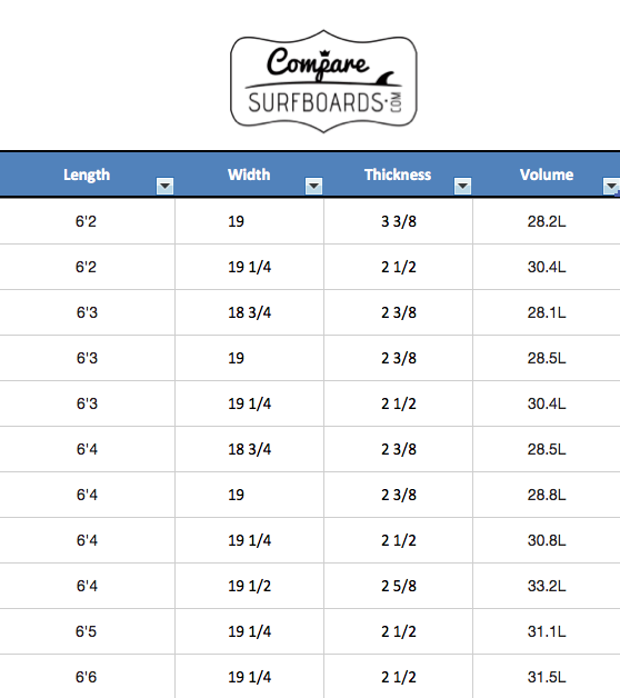 JS Occy Signature Model Standard Dimensions and Volumes | CompareSurfboards.com