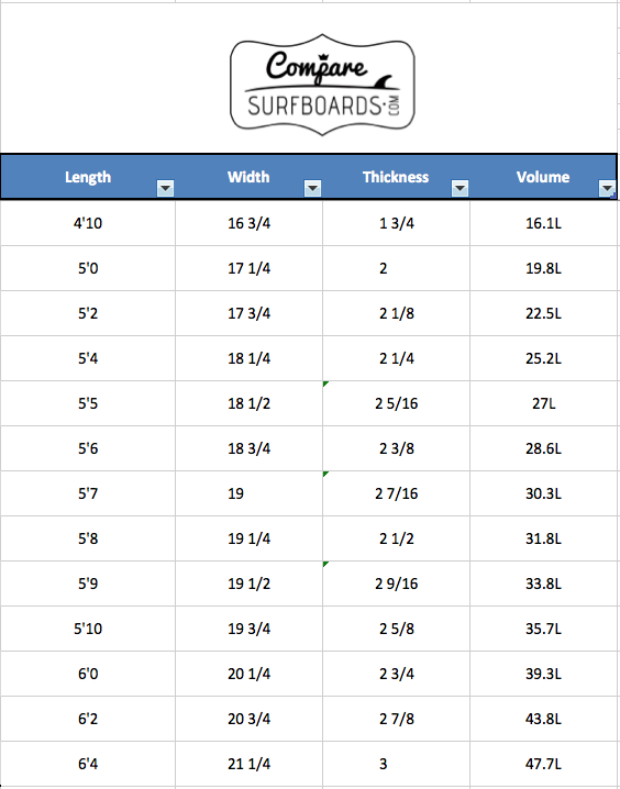 Firewire Surfboards Nano Standard Dimensions and Volumes | Compare Surfboards