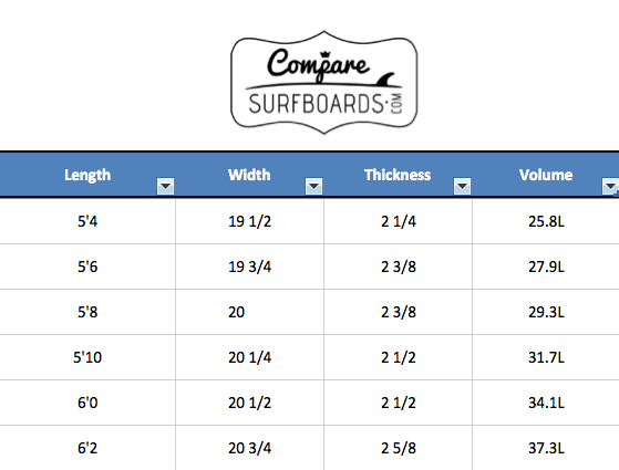 Channel Islands Pod Dimensions and Volumes | Compare Surfboards
