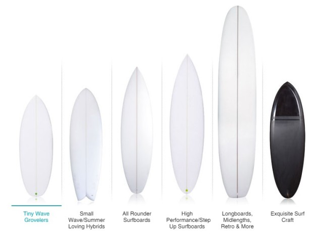 Board Type Compare Surfboards