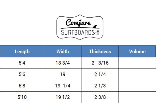 Christenson (x Tomo) Mescaline Surfboard Stock Standard Dimensions & Volume